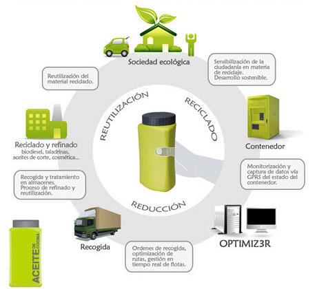 servicio integral reciclaje aceite
